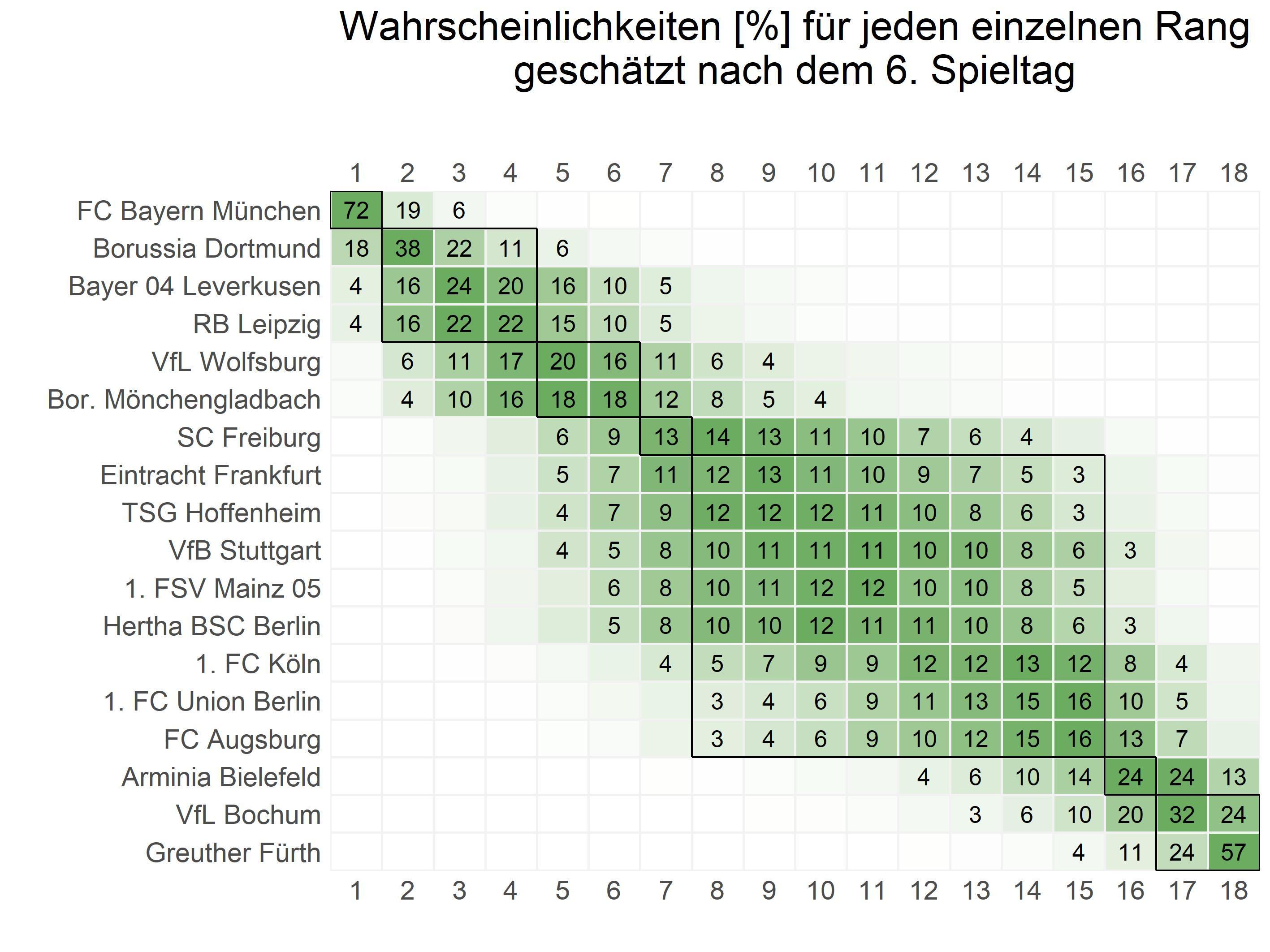 Plot_ranking_DE_BL1
