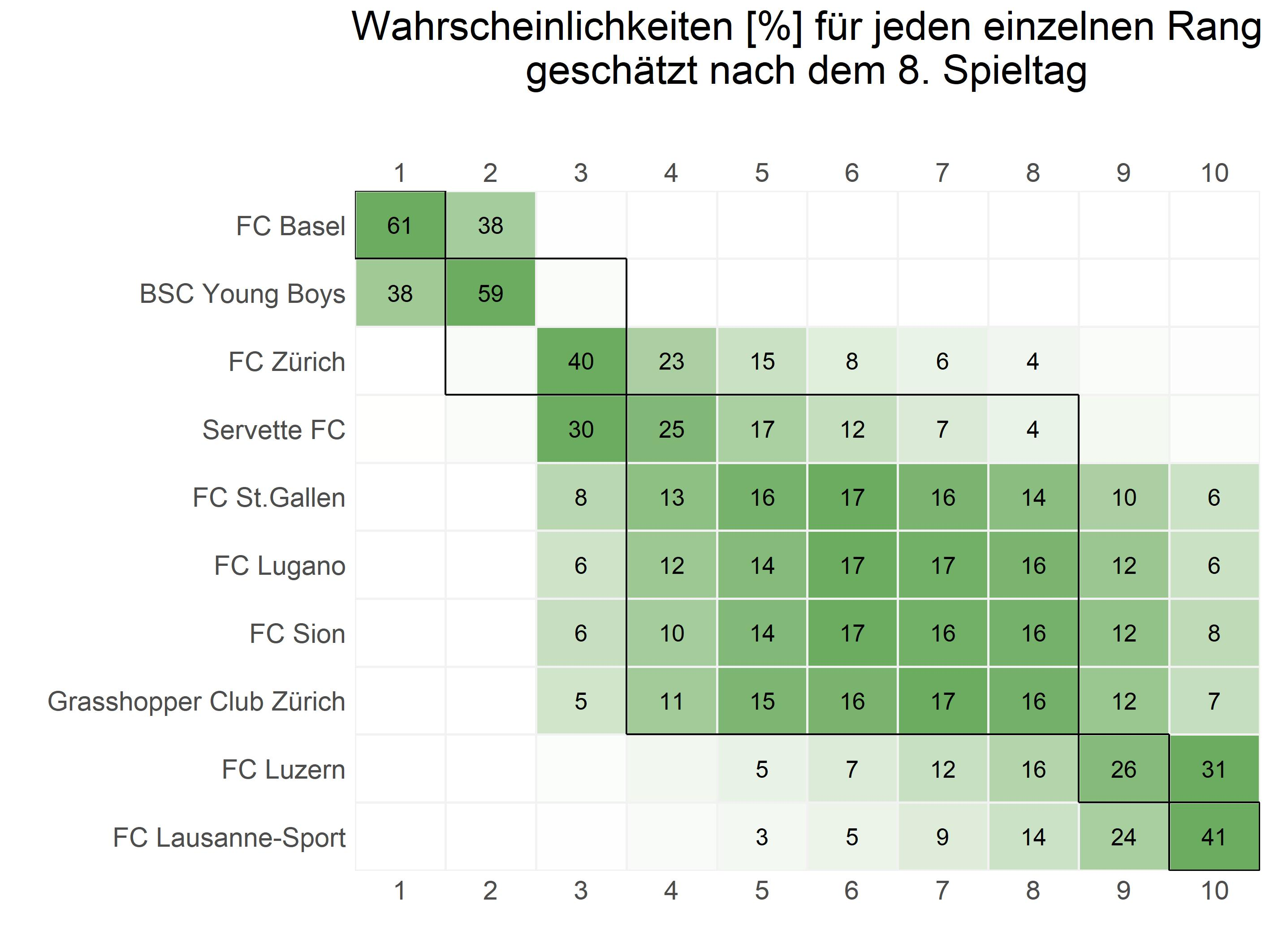 Plot_ranking_DE_CH1
